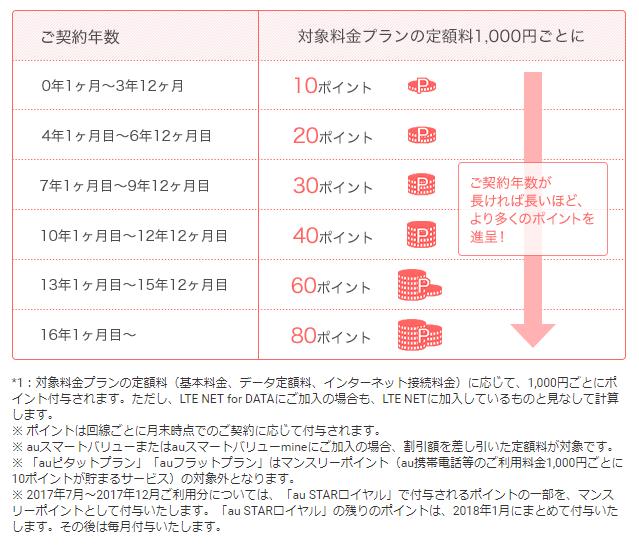 スター エーユー 【楽天市場】携帯グッズ >