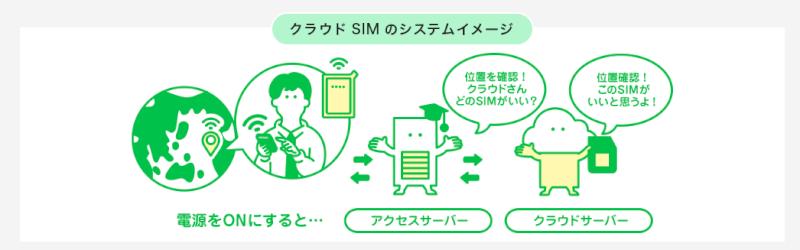 どんなときもWiFiの海外でのクラウドSIM機能