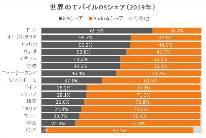 世界の主要15カ国のiPhoneとAndroidシェア比率