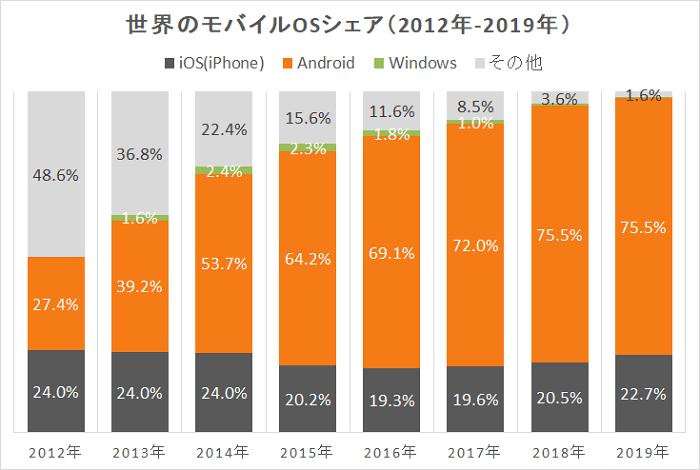 世界のスマートフォンOSのシェア履歴(2012年~2017年)
