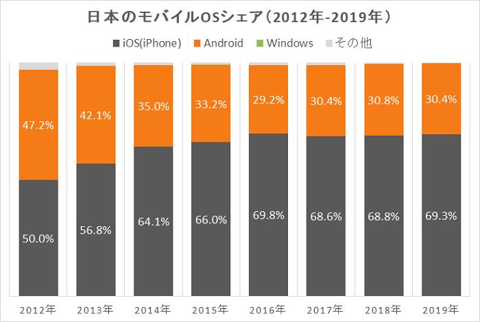 日本のスマートフォンOSのシェア履歴(2012年~2017年)