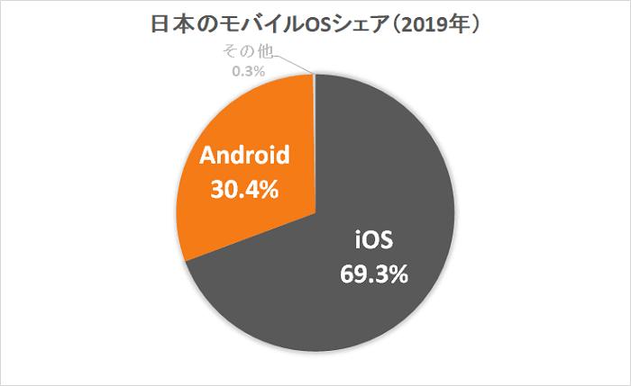 日本のスマホOSシェア率の円グラフ(2017年)