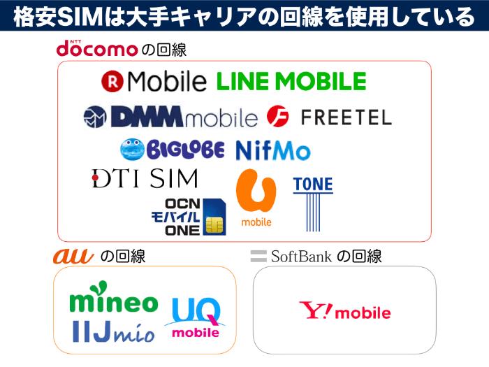 格安SIMは大手キャリア「docomo」「au」「softbank」から回線を借りている