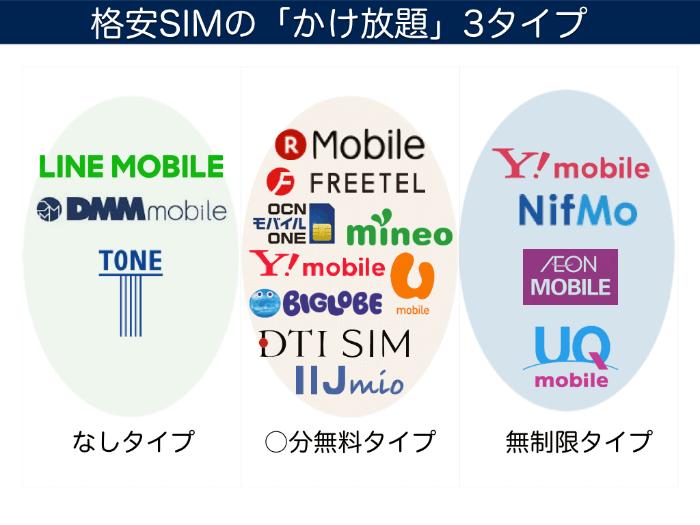格安SIMのかけ放題にには「かけ放題なし」「最初の○分無料」「無制限通話し放題」の3タイプがある