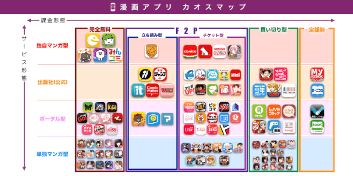 【カオスマップ】無料で読み放題の漫画アプリはどれだ?110個のマンガアプリを分類してみた