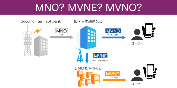 MNO・MVNO・MVNEとは?三者の違いや役割を図解で解説