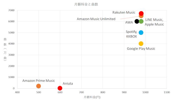 配信 サービス 比較 音楽