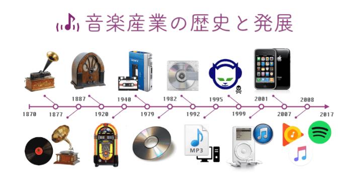 【音楽学】音楽産業の歴史と発展~レコード・CD・MP3・ストリーミング~