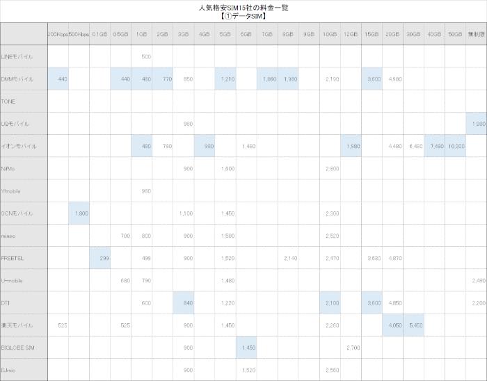 人気格安SIM15社の全プラン(料金)の一覧表【①データSIM編】