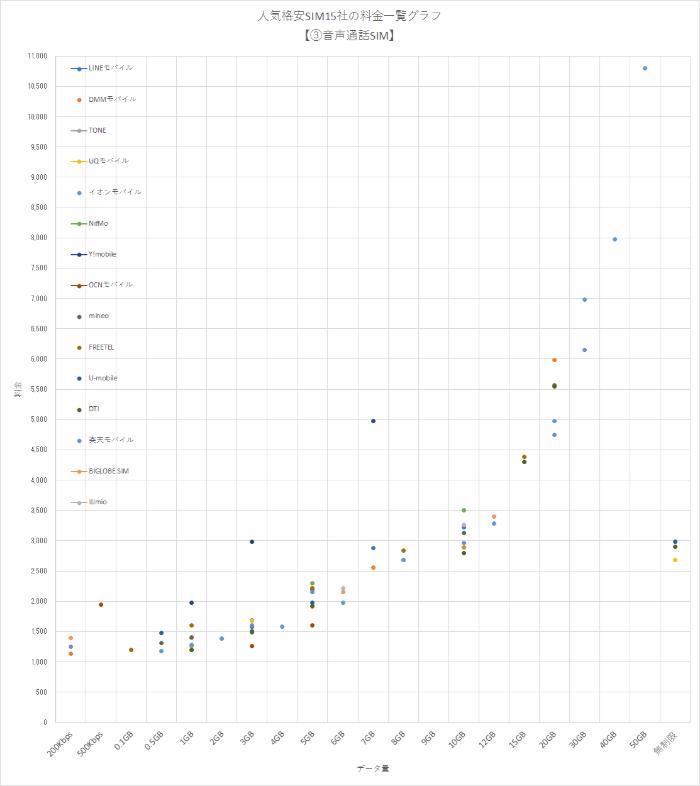人気格安SIM15社の全プラン(料金)の一覧グラフ【③音声通話SIM編】