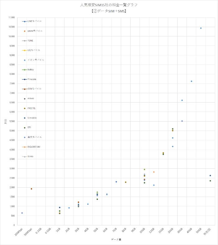 人気格安SIM15社の全プラン(料金)の一覧グラフ【②データSIM+SMS編】