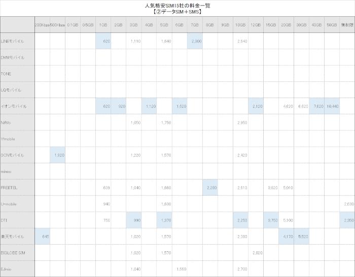 人気格安SIM15社の全プラン(料金)の一覧表【②データSIM+SMS編】