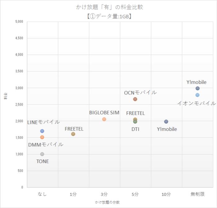人気格安SIM15社のかけ放題「有」プランの料金比較グラフ【①データ量:1GB編】