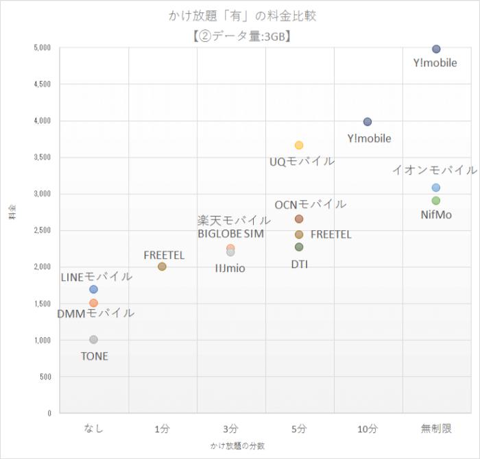 人気格安SIM15社のかけ放題「有」プランの料金比較グラフ【②データ量:3GB編】
