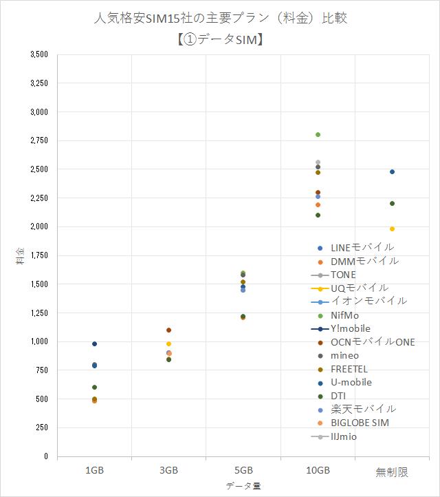 人気格安SIM15社の主要プラン(料金)の比較グラフ【①データSIM編】