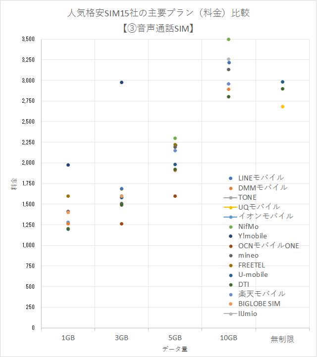 人気格安SIM15社の主要プラン(料金)の比較グラフ【③音声通話SIM編】