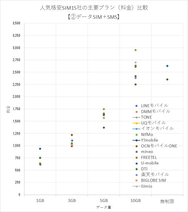 人気格安SIM15社の主要プラン(料金)の比較グラフ【②データSIM+SMS編】