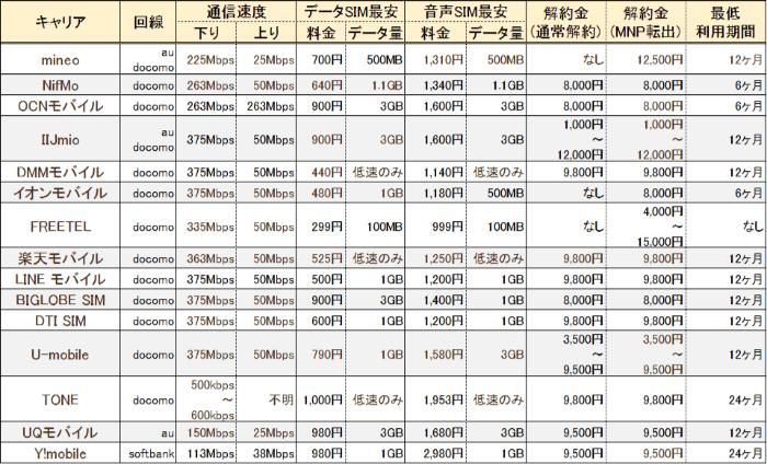 人気格安SIM15社の比較表まとめ