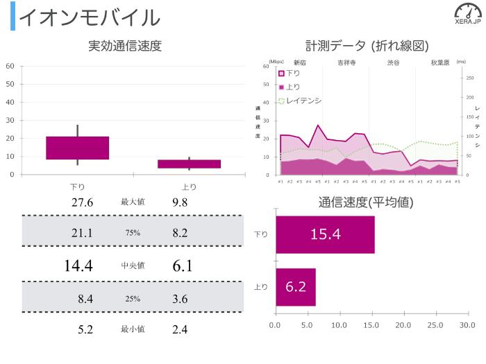 イオンモバイルの通信速度の測定結果グラフ