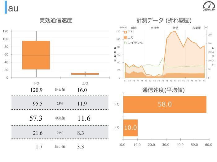 auの通信速度の測定結果グラフ
