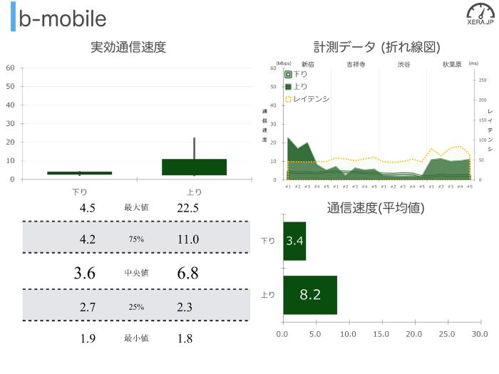 b-mobileの通信速度の測定結果グラフ