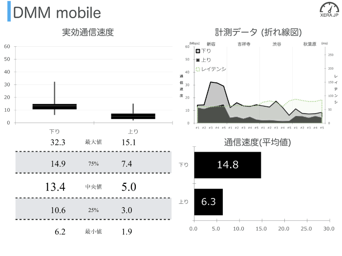 DMM mobileの通信速度の測定結果グラフ