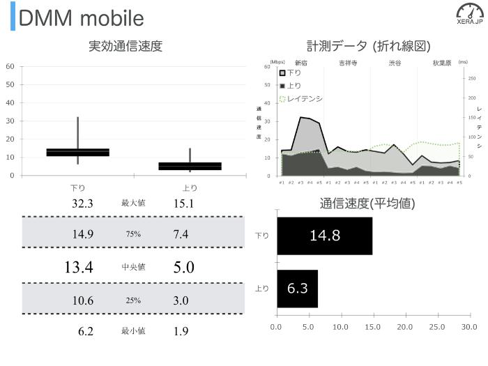 DMM mobileの通信速度の測定結果グラフ