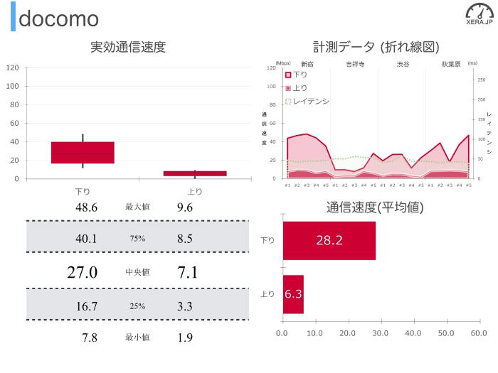docomoの通信速度の測定結果グラフ