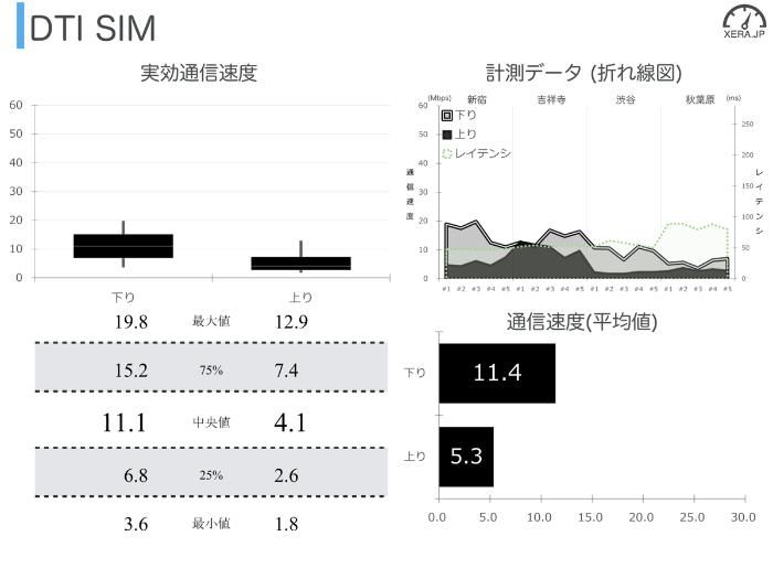 DTI SIMの通信速度の測定結果グラフ