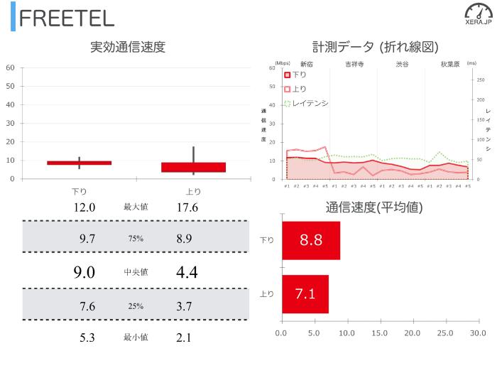 FREETELの通信速度の測定結果グラフ