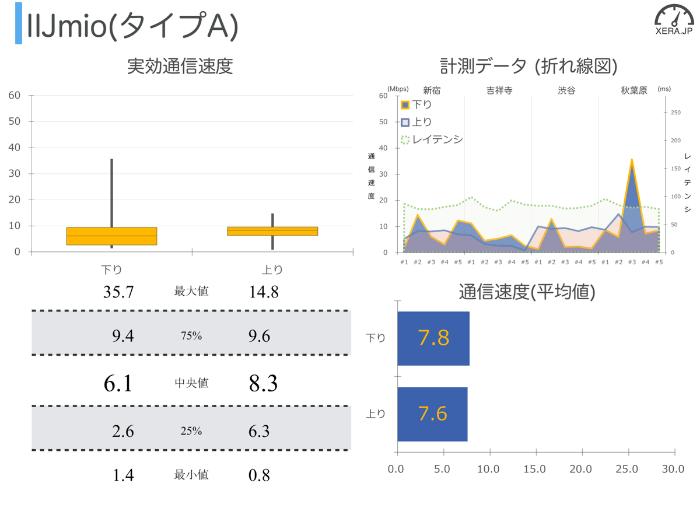 IIJmio(タイプA)の通信速度の測定結果グラフ
