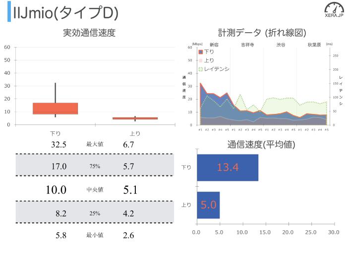 IJmio(タイプD)の通信速度の測定結果グラフ