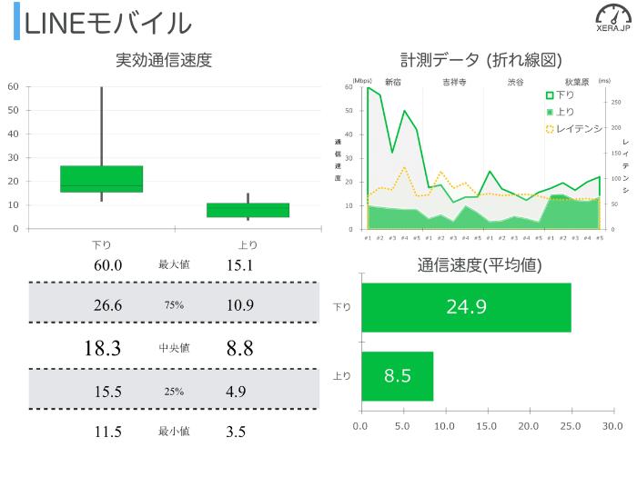 LINEモバイルの通信速度の測定結果グラフ