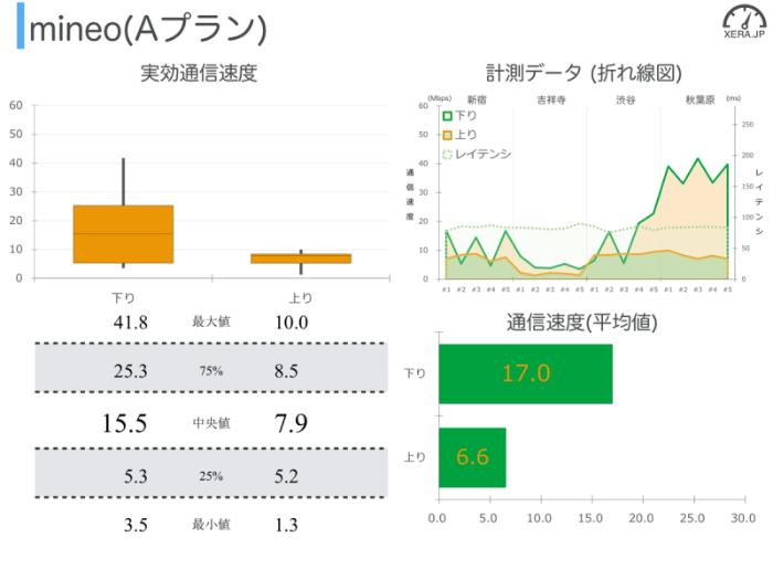 mineo(Aプラン)の通信速度の測定結果グラフ