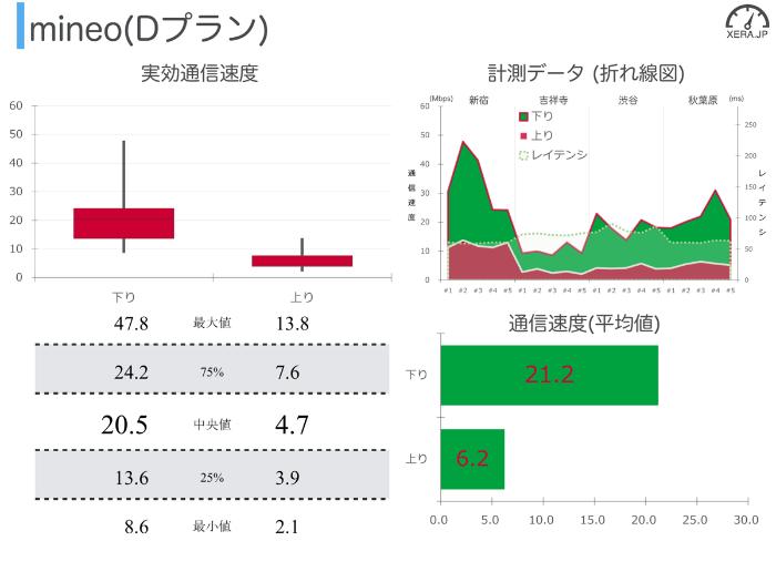 mineo(Dプラン)の通信速度の測定結果グラフ