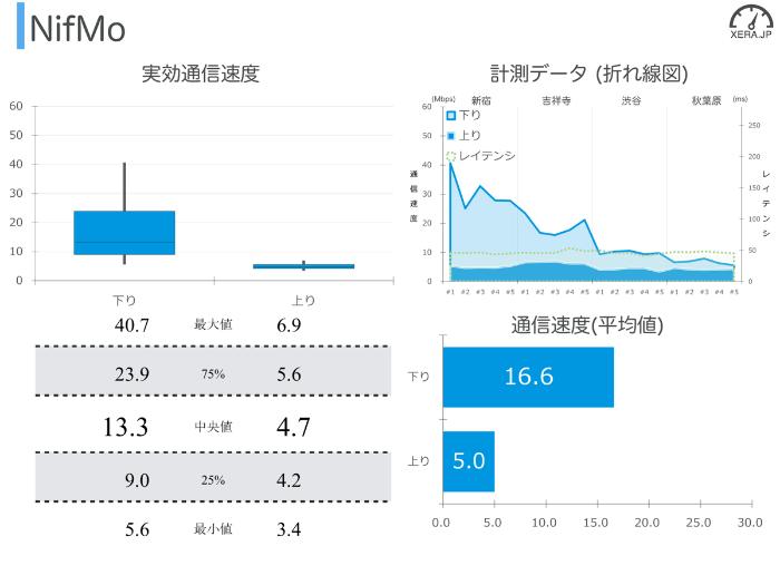 NifMoの通信速度の測定結果グラフ
