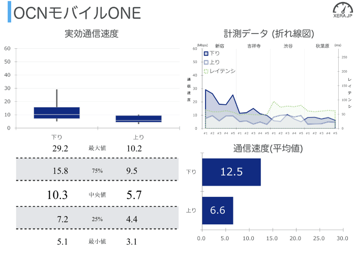 OCNモバイルONEの通信速度の測定結果グラフ