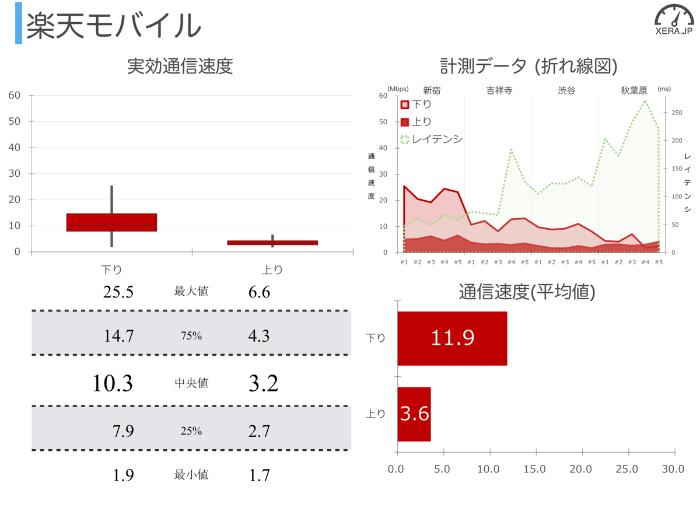 楽天モバイルの通信速度の測定結果グラフ