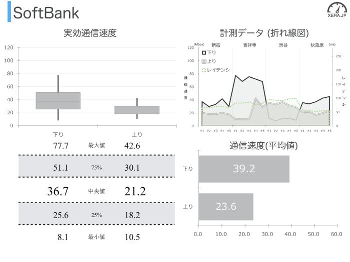 SoftBankの通信速度の測定結果グラフ