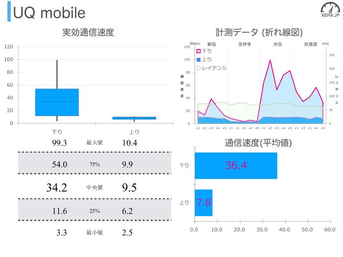 の通信速度の測定結果グラフ