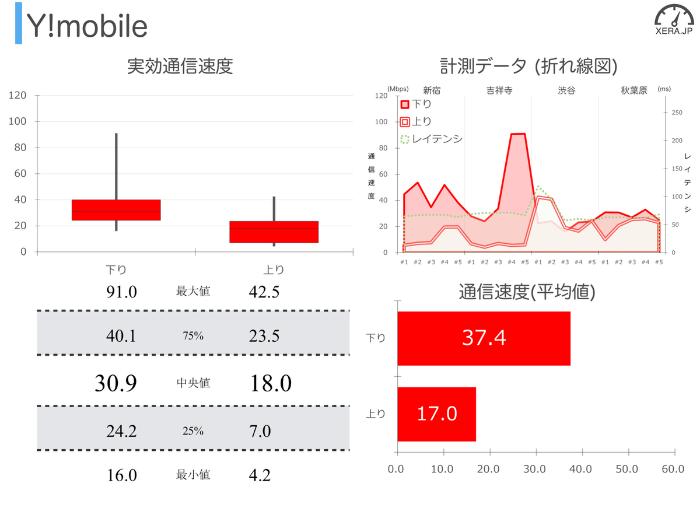 Y!mobileの通信速度の測定結果グラフ