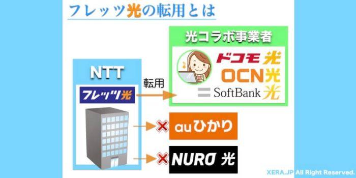 NTT東日本・西日本のフレッツ光から光コラボへ転用する前に読みたい9つの事