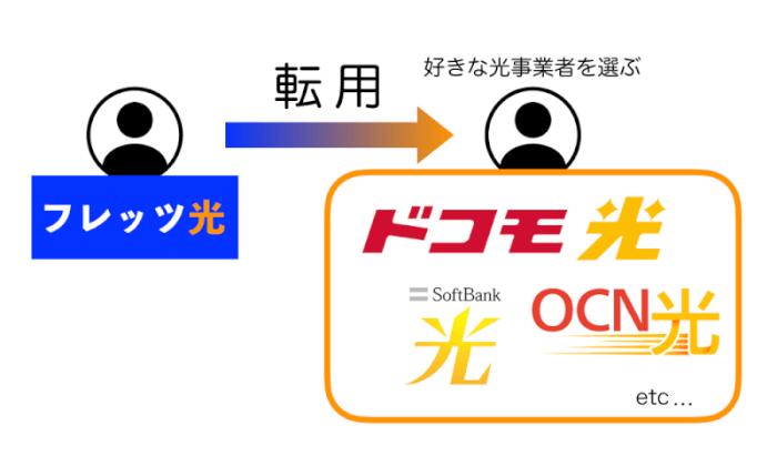 NTT東日本・西日本のフレッツ光...