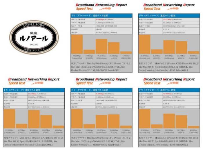 ルノアールのWifiの通信速度測定結果