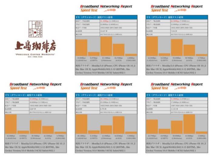 上島珈琲のWifiの通信速度測定結果