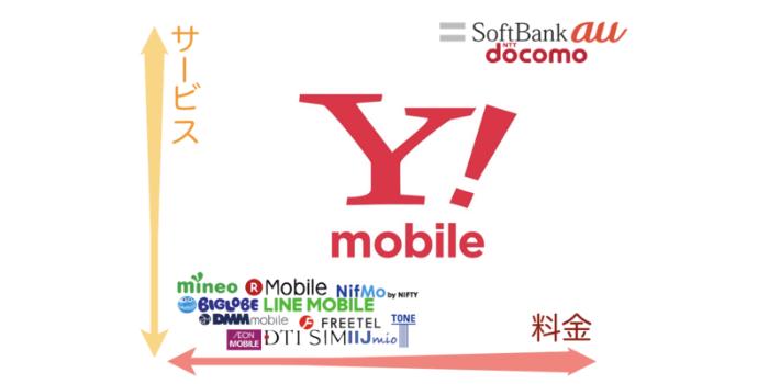 Y!mobileは大手キャリアと格安SIMのいい所取り?ワイモバイルの魅力と盲点